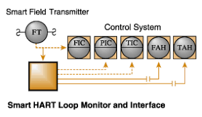 hart device smart hart® loop monitors interfaces smart hart diagram break out analog and discrete process status and diagnostic signals from smart multivariable transmitters and valves monitor critical