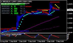 Channel Forex Renko Chart Strategy Forex Mt4 Indicators