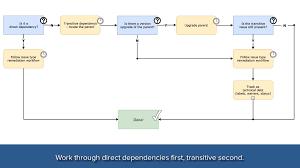 Vulnerability Remediation Process Flow Chart Remediation Workflows