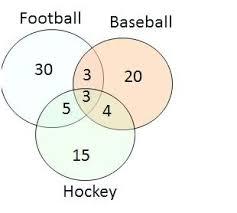 Examples Of Venn Diagram In Math Problems 3 Venn Diagram Math 3 Circle Diagram Problems Beautiful How