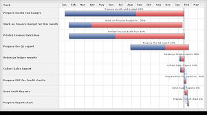 Gantt Chart Resource Allocation Just In Resource Utilization Editable Gantt Charts Zoho