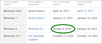 Icymi Mainstream Support For Windows 8 1 Has Ended