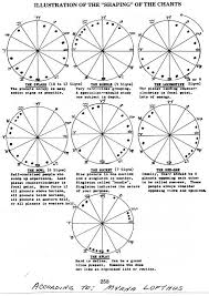 Chart Configuration Types Shapes Astrology Zodiac