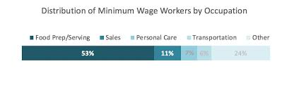 Workers Comp Settlement Chart Ct Minimum Wage Impacts On Workers Compensation