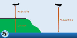 Calculating Qfe In The Air In Flight Airbourne Aviation Blog