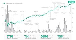 Infographic Volatility 101 An Introduction To Market