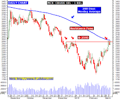 Mcx Crude Oil Technical Chart And Commodity Tips Updated For