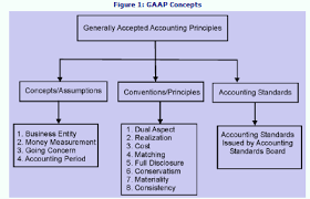 generally accepted accounting principles gaap conventions and introduction to financial statements generally accepted accounting principles gaap