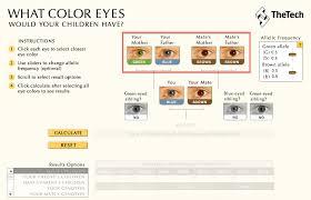 Baby Eye Chart Calculator Baby Eye Color Calculator Eye Color Predictor