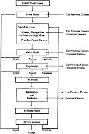 Organic Qualitative Analysis Flow Chart Pdf A Study Of Expert Problem Solving In Qualitative