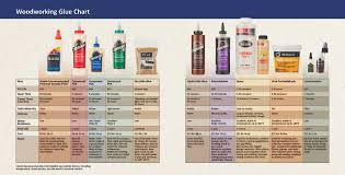 Glue Comparison Chart Woodcraft Magazine Default