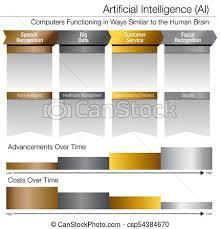 Gold Silver Platinum Chart Artificial Intelligence Development Over Time Gold Silver Platinum Chart