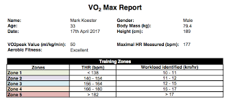Finding My Vo2 Max Running And The Pursuit Of Measuring