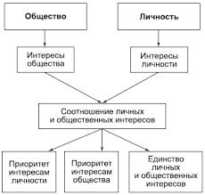 Личность и общество Другая концепция утверждает приоритет общественных интересов перед личными например концепция естественной морали Ф Бэкона