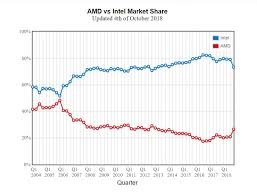 Amd Vs Intel Processors Comparison Chart 2012 Cpubenchmark Market Share Q4 2018 Amd