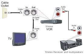 hookup diagram cable tv stereo system 2 channel stereo audio cable to connect two devices together connect red plug to red jack and white or black plug to white jack wiring diagram