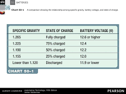 Automotive Battery Voltage Chart Automotive
