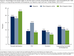 Cdc Birth Control Effectiveness Chart Products Data Briefs Number 327 December 2018