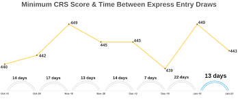 Express Entry Draw Continues Record Start To 2019 Crs Score