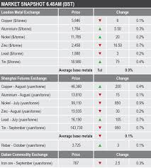 Morning View Gold Price Rises As Middle East Tensions