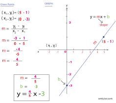 solve equation of a line smtutor