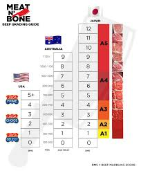 Beef Grading 201 How The World Grades Beef Meat N Bone
