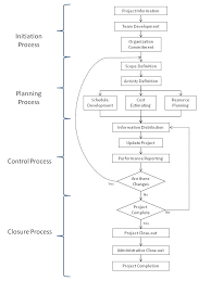 wisely project management consultantproject management process flow diagram
