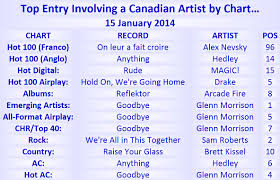 Top 40 Chart Songs 2014 2014 Charts Canadian Music Blog Page 4