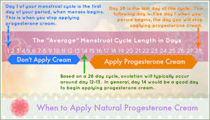 Progesterone And Fertility Progesterone And Getting Pregnant