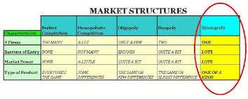 Monopoly Profit Market Structure