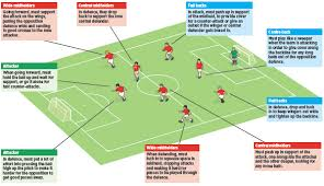 Soccer Rotation Chart 9v9 3 4 1 Soccer Coach Weekly