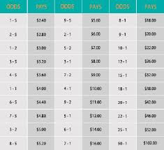 Betting Odds Payout Chart Horse Racing Odds Payout Calculator Horse Racing Odds