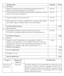 Budget Plan Excel It Budget Planning Template
