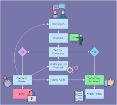 Decision Chart Example Consensus Flow Chart Business Process Workflow Diagrams