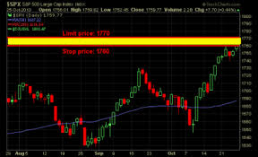 Trailing Stop On Quote Simple Stop Limit Order Your Way To Massive Profits