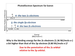 photoelectron spectrum for boron the two 1s electrons the two 2s electrons the