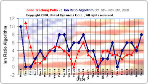 Us Presidential Election Chart Detailed Charts Of The Tracking Polls For The U S