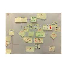 Value Stream Mapping Examples A Look At Some Value Stream Map Examples And Tips On How To Use