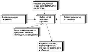 Курсовая работа Управление персоналом предприятия персоналом