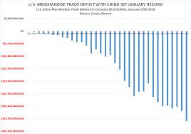 Us China Deficit Chart 35 952 800 000 U S China Trade Deficit Set January Record