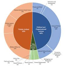 Disc Chart 1 Type Of Events In Disc Pie Chart Download Scientific