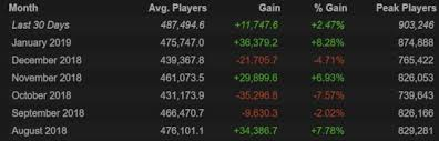 Steamcharts Registers Over 900k Concurrent Players In Dota 2