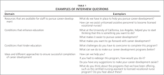 perspectives of unlicensed assistive personnel on career development examples of interview questions