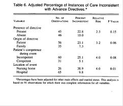 Sample Advance Directive Form Impressive A Prospective Study Of Advance Directives For LifeSustaining Care
