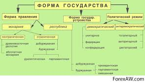Виды политических режимов схема реферат политические режимы