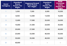 Hyatt Redeem Points Chart Best Deal Buy Hyatt Points With A 40 Bonus