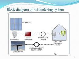 net metering seminar block diagram of net metering system 7 fig 4