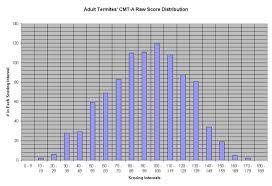30 Printable Iq Charts Iq Scores Iq Levels Template Lab