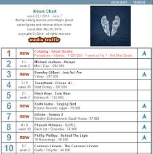 2014 Album Charts The Common Linnets Storm The World Album Charts For A