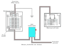 30 amp rv generator wiring diagram amp twist lock plug generator 30 amp rv generator wiring diagram amp transfer switch wiring diagram wiring diagram amp breaker panel 30 amp rv generator wiring diagram
